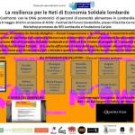 """Now Festival 2016 Seminario """"La resilienza per le Reti di Economia Solidale lombarde"""""""